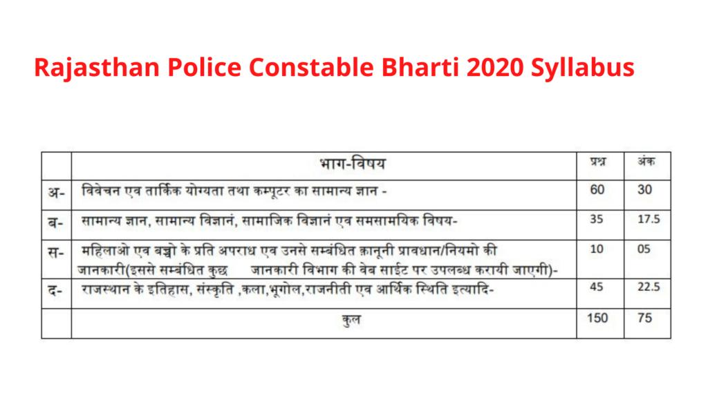 Rajasthan Police Constable Bharti 2020, Exam Date, Admit Card, Exam Pattern, Syllabus